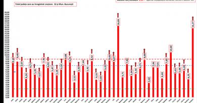 11.546 cazuri noi de covid în țară, 174 în județul Suceava. 299 decese covid în ultimele 24 de ore, inclusiv în județul nostru